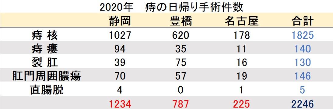 マイクリニック大久保2020年の痔の日帰り手術件数