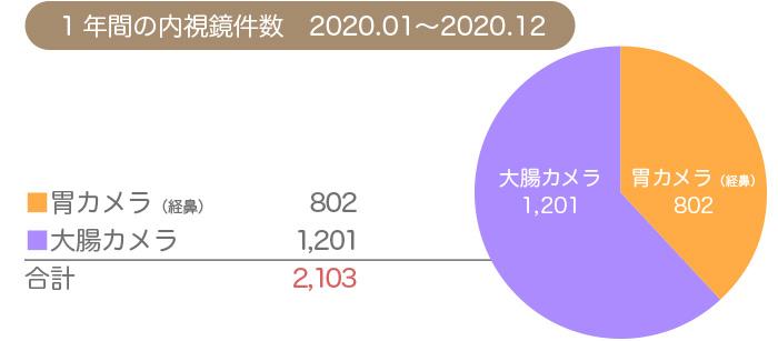 2020年の内視鏡件数