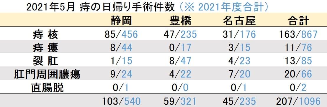 マイクリニック大久保2021年5月の痔の日帰り手術件数