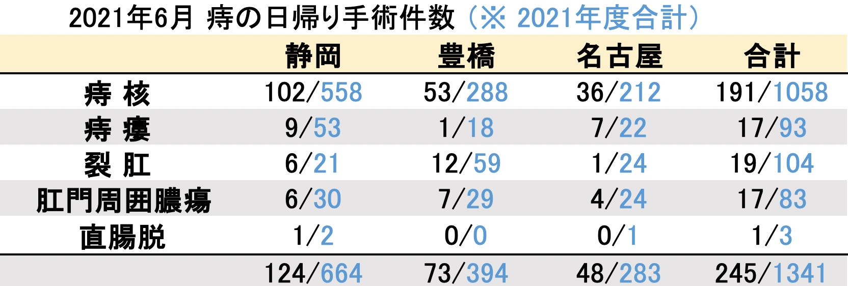 マイクリニック大久保2021年6月の痔の日帰り手術件数