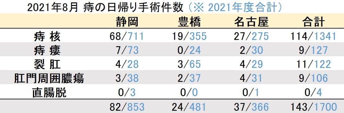マイクリニック大久保2021年8月の痔の日帰り手術件数
